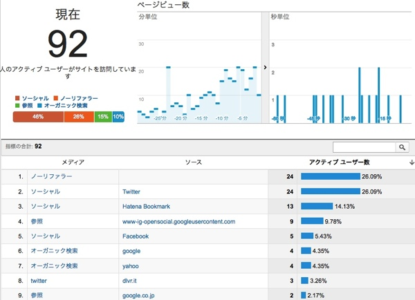 GoogleAnalyticsリアルタイム検索グラフ